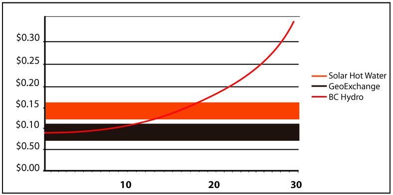 SHW_Geo_Graph