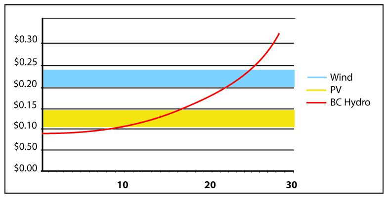 Wind_PV_Graph