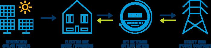Net Metering graphic